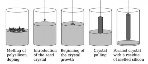 Different steps of the crystal growing.
